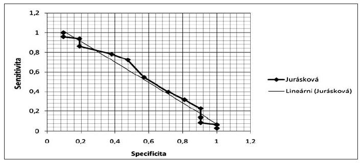 ROC graf Jurásková 2006