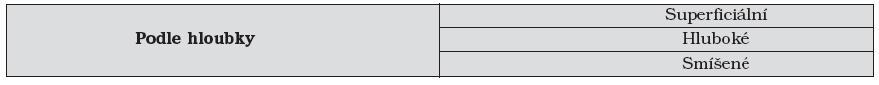 Klasifikace podle Wanera a Suena [22]