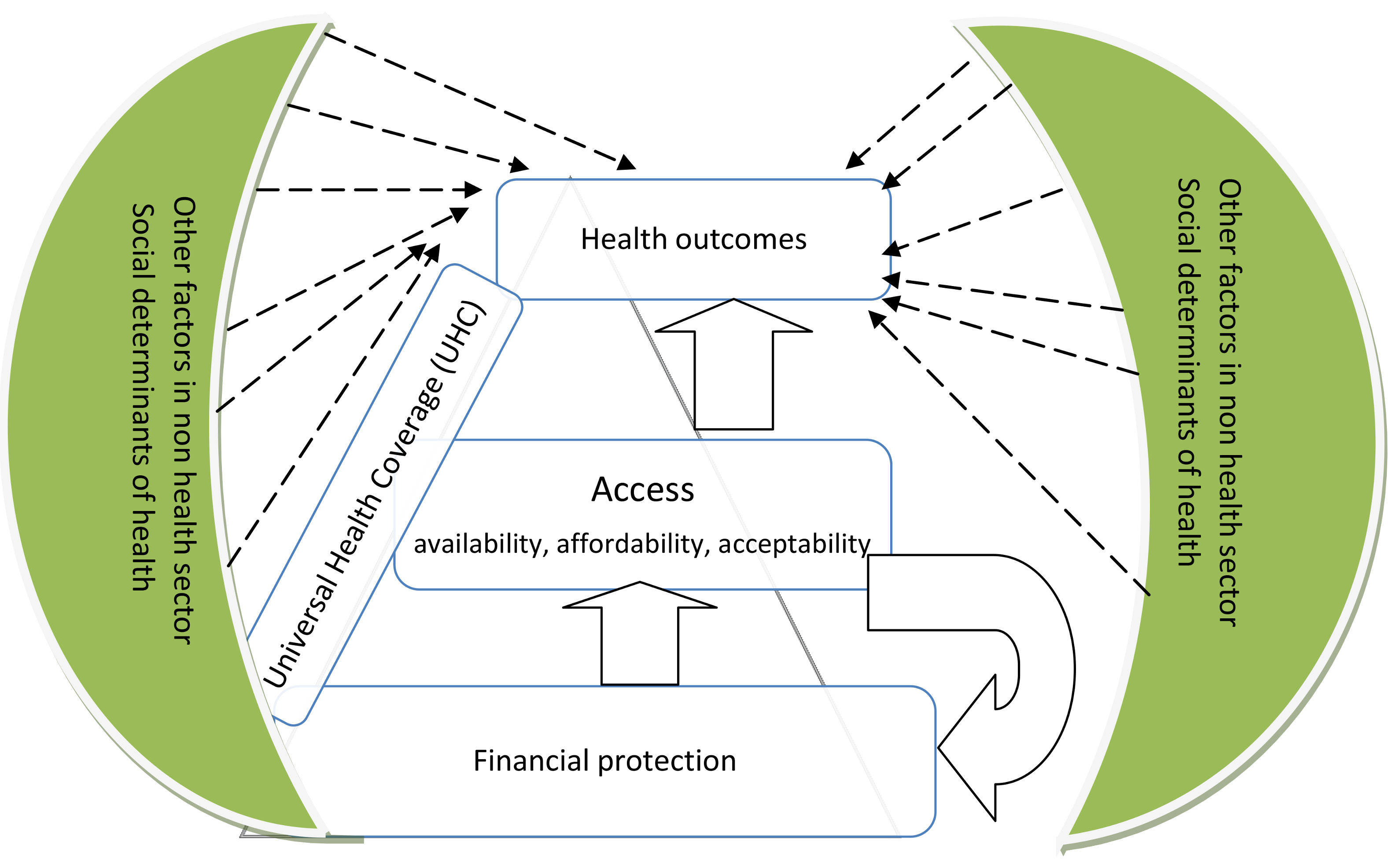 Universal health coverage assessment framework.