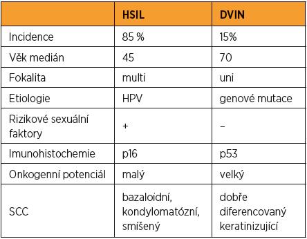 Epidemiologicko-klinicko-histologická charakteristika [14, 15]