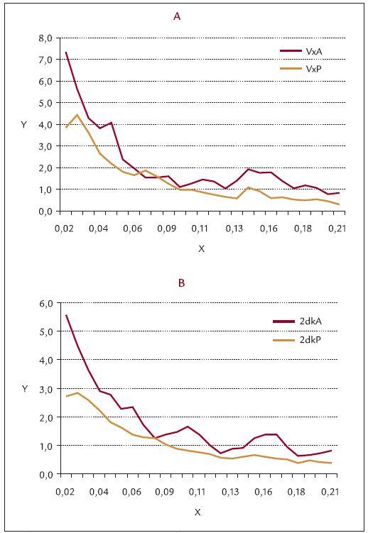 Srovnání spontánní cévní reaktivity (vazomoce) před a po operaci varixů v klidové fázi  (area 1). Graf 4a. operovaná končetina, VxA – před operací, VxP – po operaci Graf 4b. neoperovaná končetina, 2dkA – před operací, 2dkP – po operaci