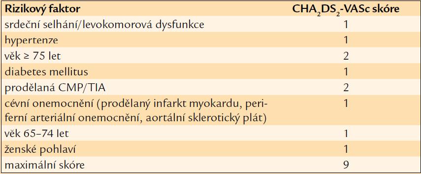 Stratifikace rizika CMP podle CHA<sub>2</sub>DS<sub>2</sub>-VASc.