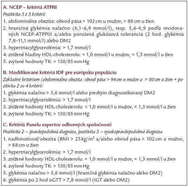 Diagnostické kritériá metabolického syndrómu používané v SR.