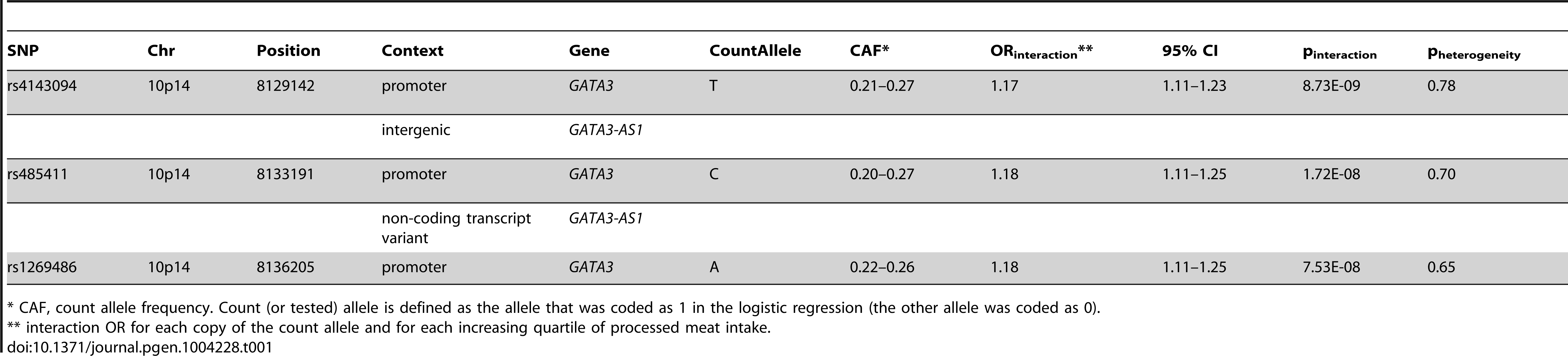 Top three SNPs according to lowest p-value for interactions with processed meat for risk of colorectal cancer using conventional case-control logistic regression approach.