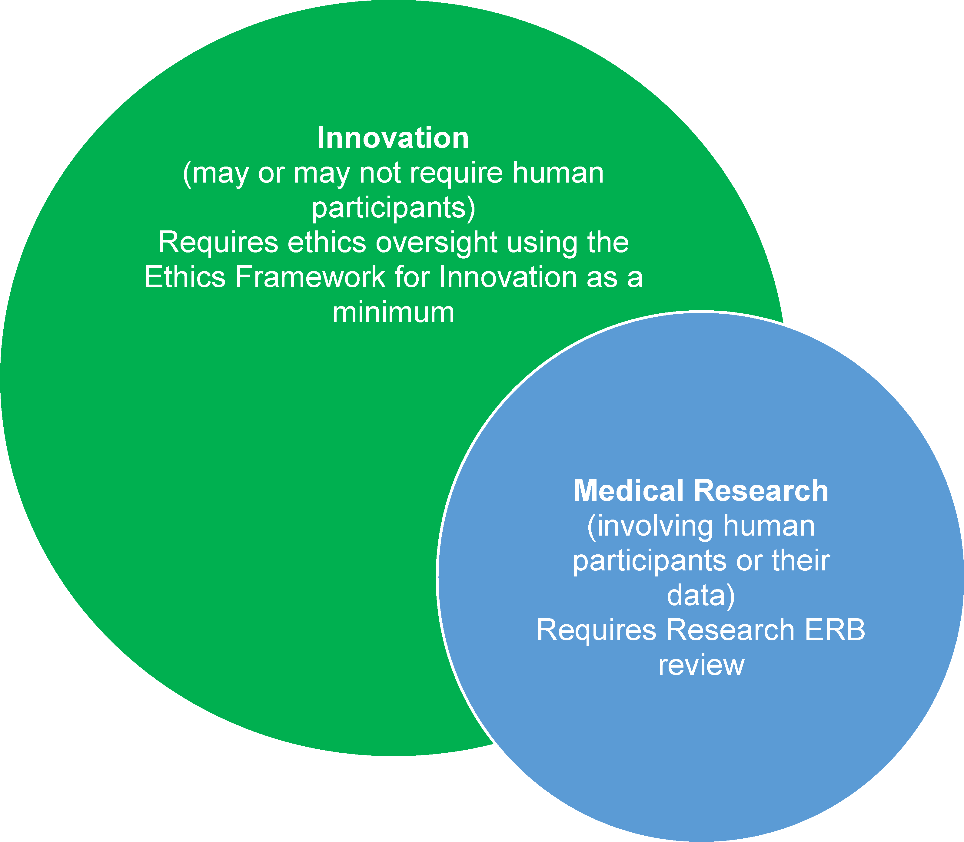 Relation between humanitarian innovation and medical research and their oversight in MSF.