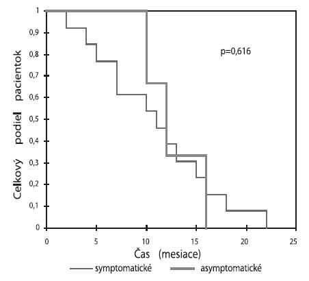 Prežívanie symptomatických a asymptomatických pacientok podľa Kaplana-Meiera p=0,616