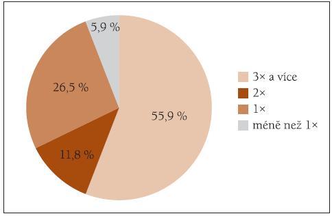 Názory respondentů na optimální frekvenci nácviku kontinence za den.