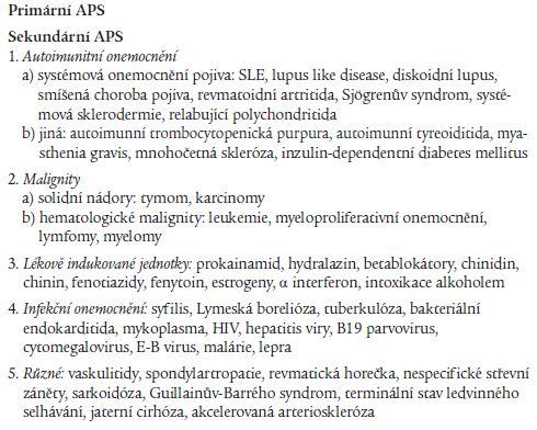 Primární a sekundární APS [28].