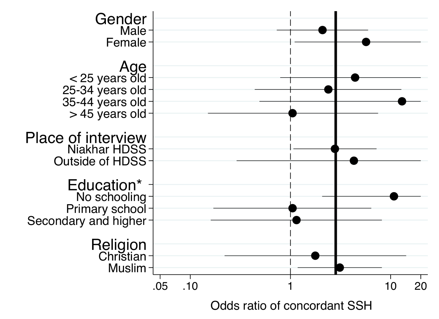 Subgroup analyses of the effects of the SSC on the sensitivity of SSH data for adult female deaths.