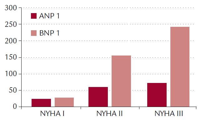 Pokojové priemerné koncentrácie ANP a BNP podľa tried NYHA klasifikácie.