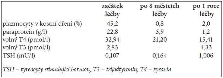 Tab. Parametry monitorující aktivitu mnohočetného myelomu a funkci štítné žlázy během léčby (chemoterapie – melfalan + prednison v měsíčních intervalech).