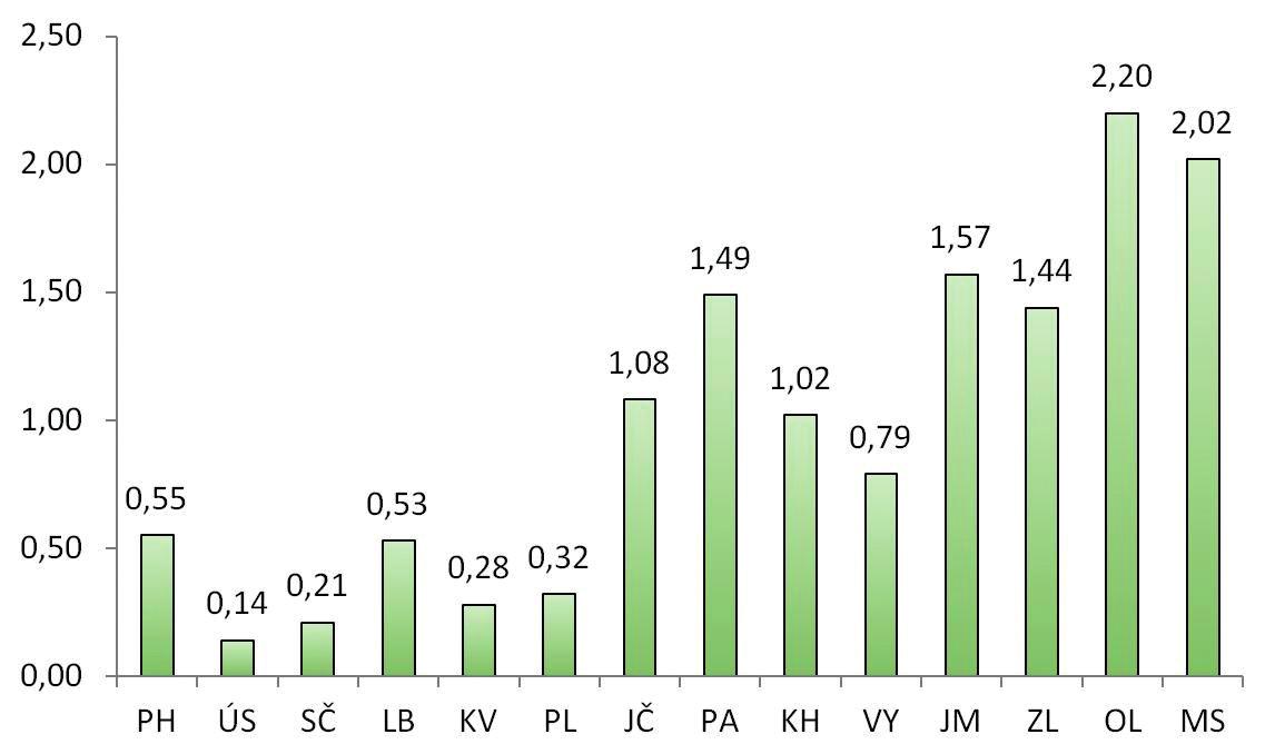 Počet provedených předoperačních autologních odběrů v jednotlivých krajích v roce 2014 (na 1000 obyvatel)