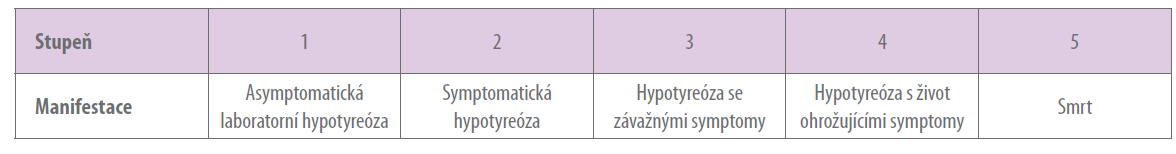 Hypotyreóza – stupeň toxicity dle NCI CTCAE<br> (National Cancer Institute Common Terminology Criteria for Adverse Events), verze 4.03