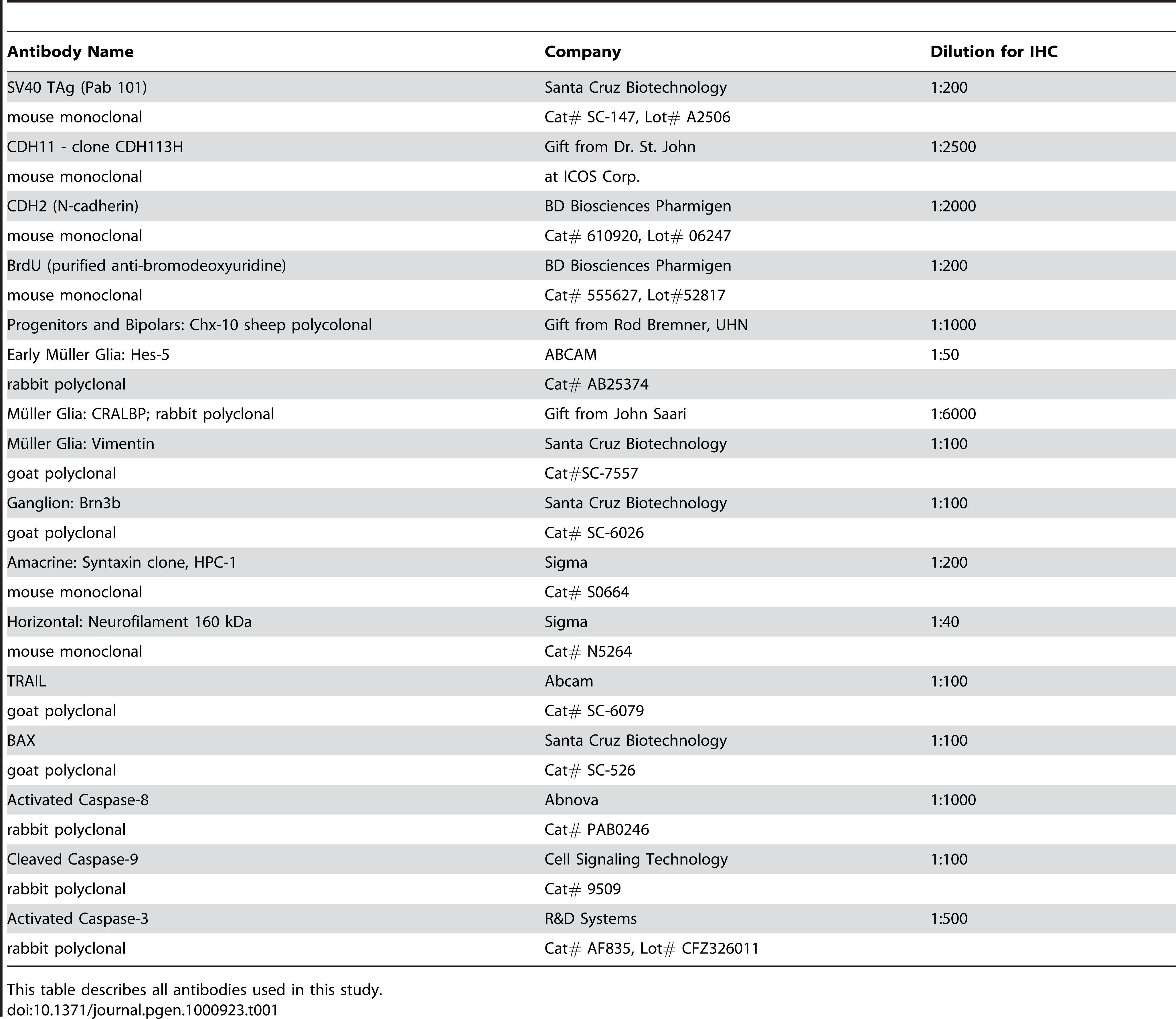 Antibody list.