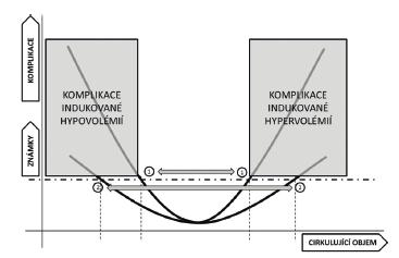 Vztah mezi optimální volémií a rizikem vzniku komplikací