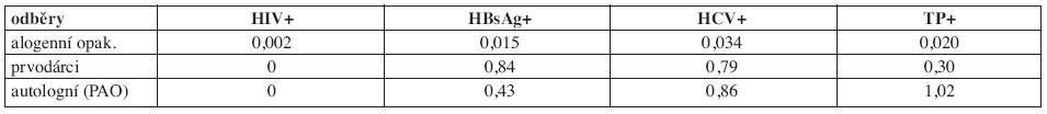 Záchyt pozitivit v povinných mikrobiologických testech u dárců krve a krevních složek v roce 2008.