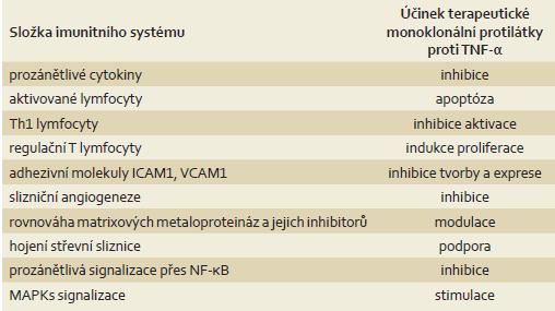 Mechanizmus účinku terapeutických monoklonálních protilátek proti TNF-α u IBD – předpokládaná místa zásahu léčiv dle [5]. Tab. 1. The mechanism of action of therapeutic monoclonal anti-TNF-α antibodies in IBD – the expected place of drug action according to [5].