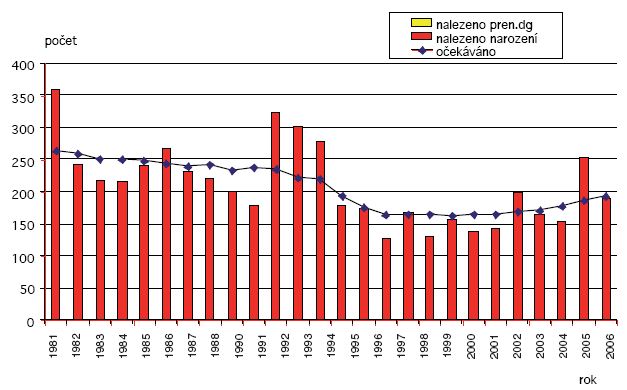 Očekávané a nalezené počty obličejových rozštěpů v ČR 1981–2006