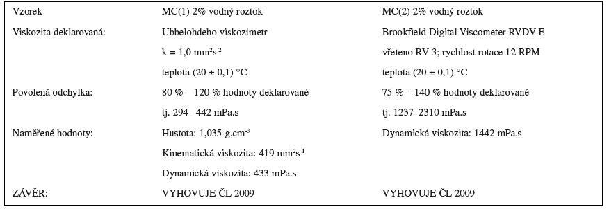 Stanovení zdánlivé viskozity methylcelulosy dle ČL 2009