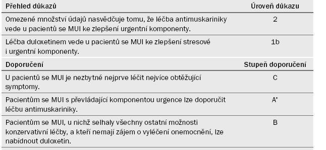 Souhrn důkazů a doporučení k části 4.2.10.2