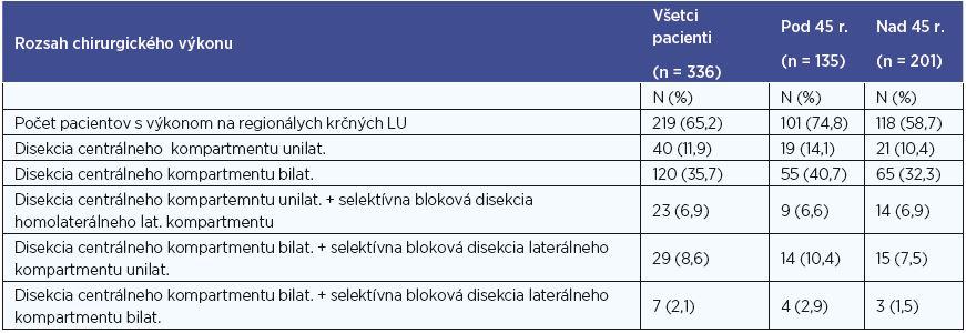 Počty pacientov po operácii regionálnych krčných LU.