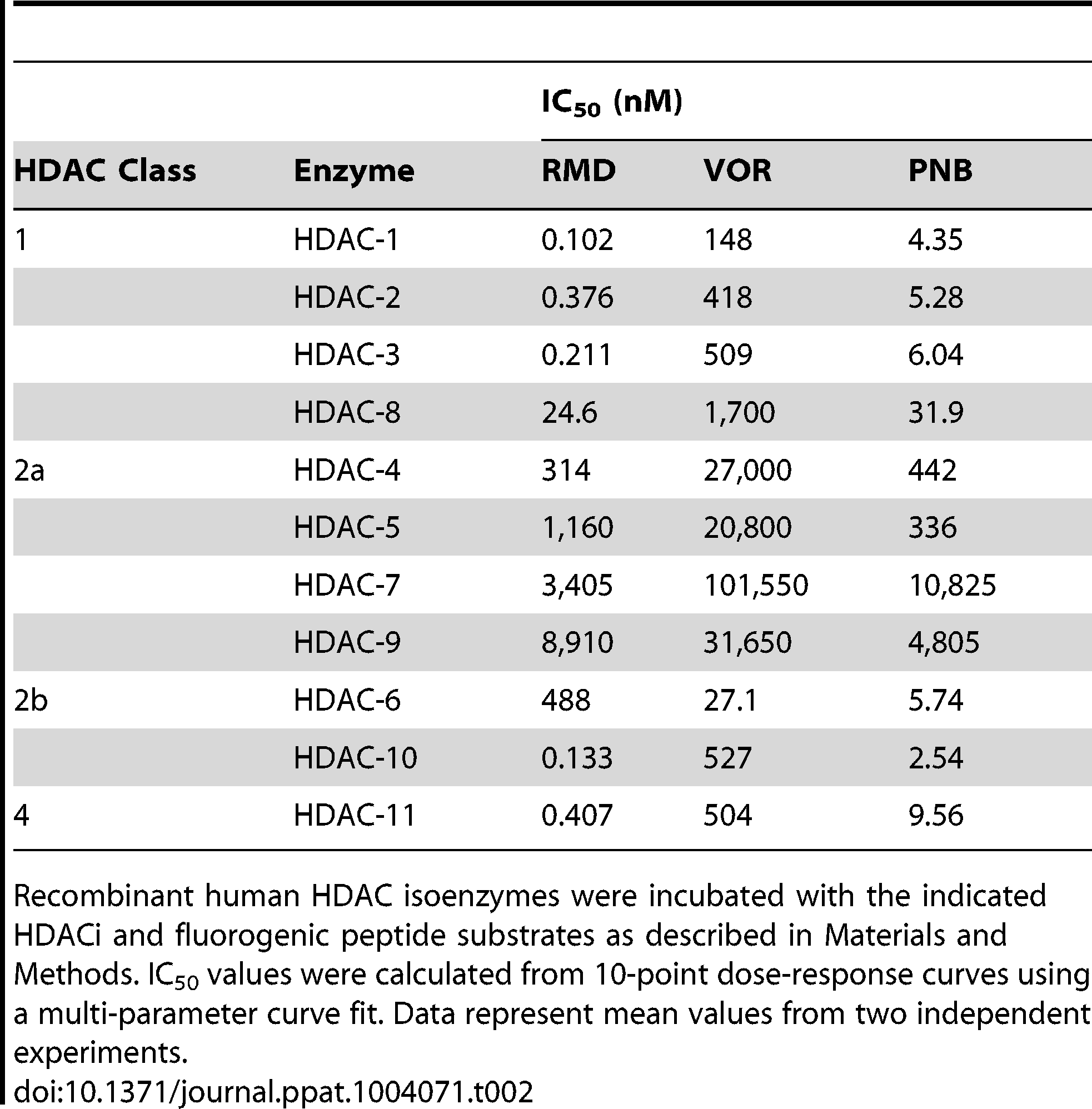 Effect of RMD, VOR, and PNB on the activity of individual human HDAC isoenzymes.