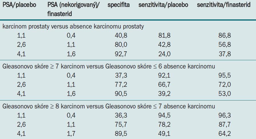Sensitivita PSA pro danou specifitu při aplikaci finasteridu nebo placeba.