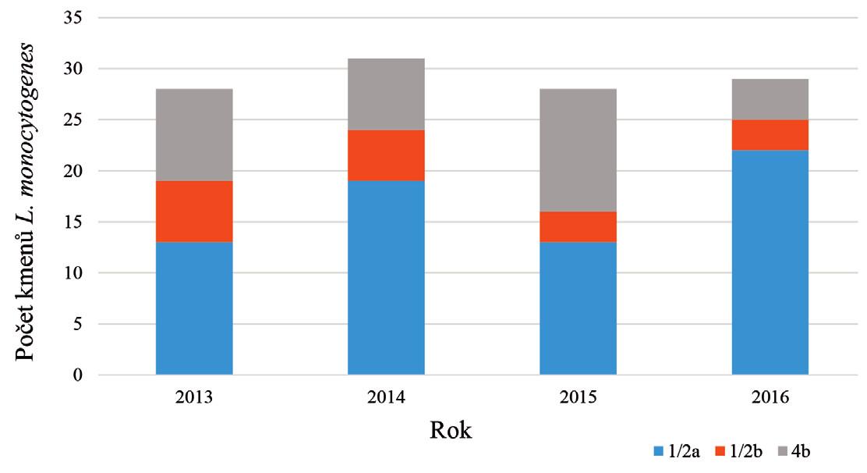 Graf 1. Počet testovaných kmenů a zastoupení sérotypů <i>L. monocytogenes</i> v letech 2013 – 2016 Figure 1. The number of strains tested and serotype distribution of <i>L. monocytogenes</i> in 2013–2016