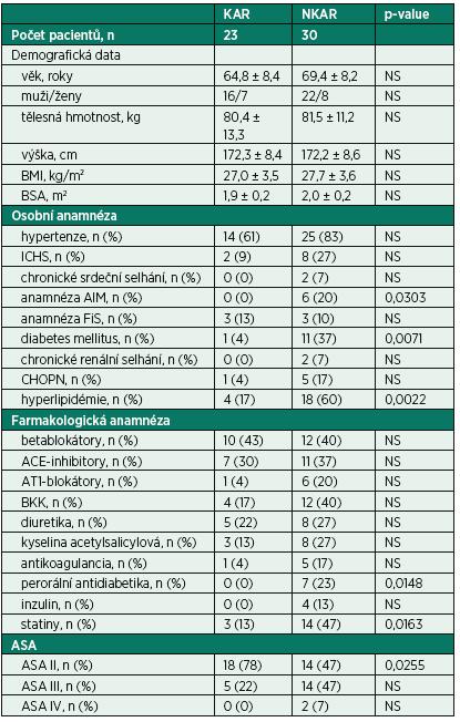 Předoperační charakteristiky pacientů