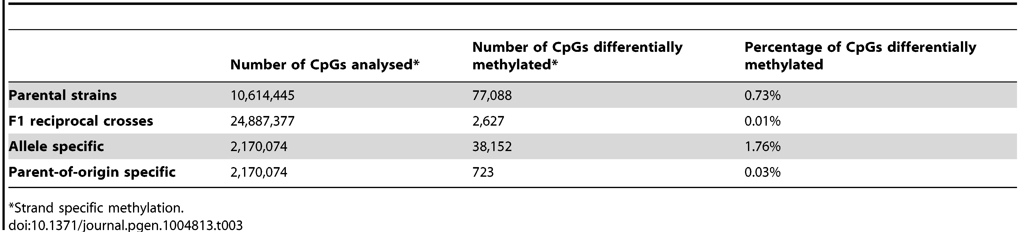Summary of differential methylation by source of variation.