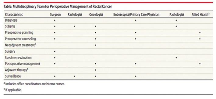 Podíl chirurga na jednotlivých fázích multidisciplinární léčby karcinomu rekta Tab. 6: Share of the surgeon in individual stages of multidisciplinary treatment of rectal carcinoma