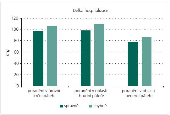 Průměrná délka hospitalizace správně a chybně ošetřených pacientů na spinálních jednotkách KN Liberec a FN v Motole.