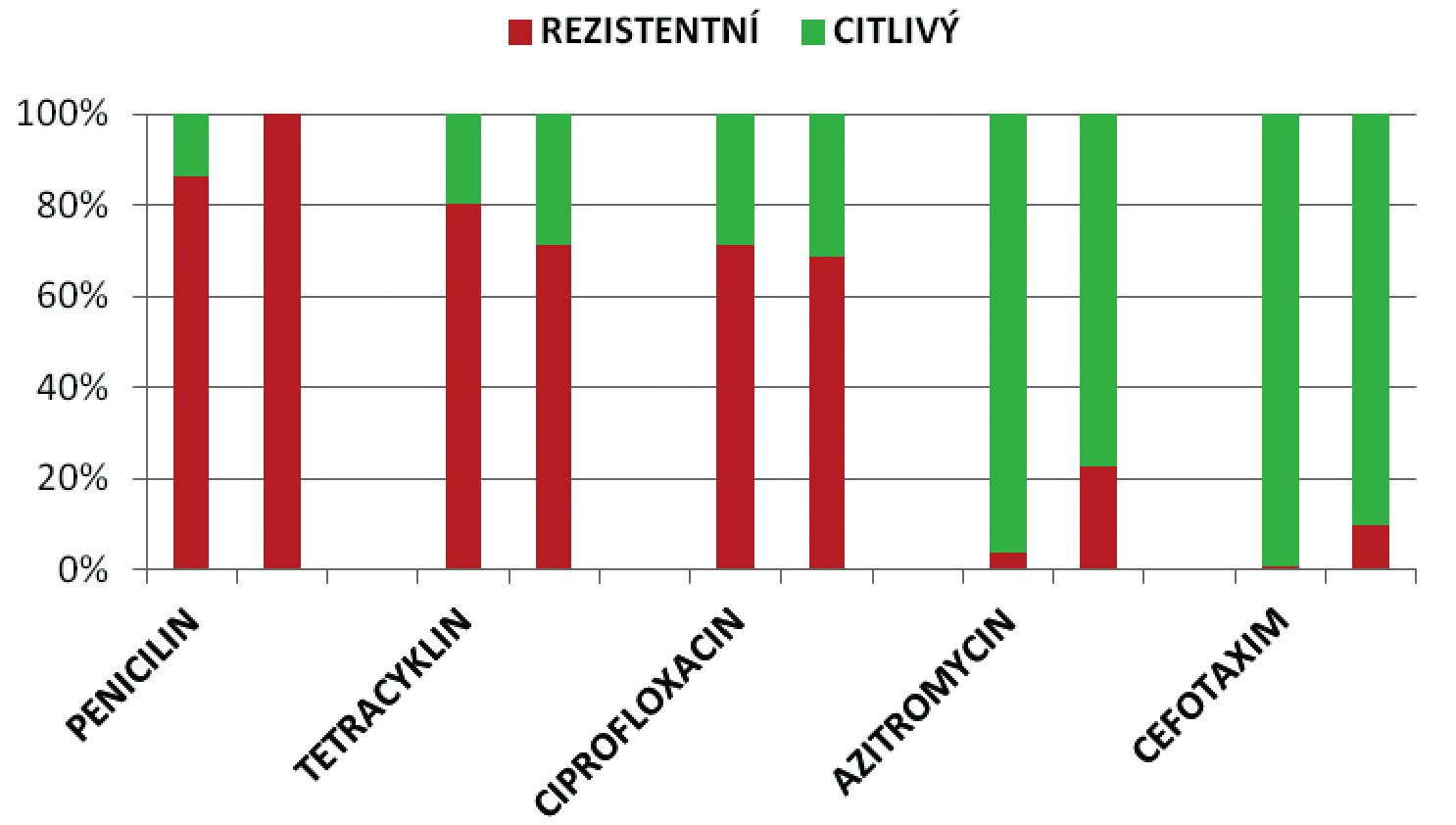 Citlivost N. gonorrhoeae na antimikrobiální látky v souboru I (2006–2010) a II (2012–2013) STI centra VFN