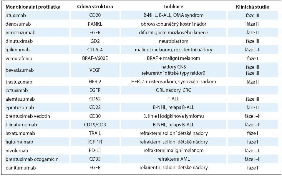 Monoklonální protilátky v dětské onkologii.