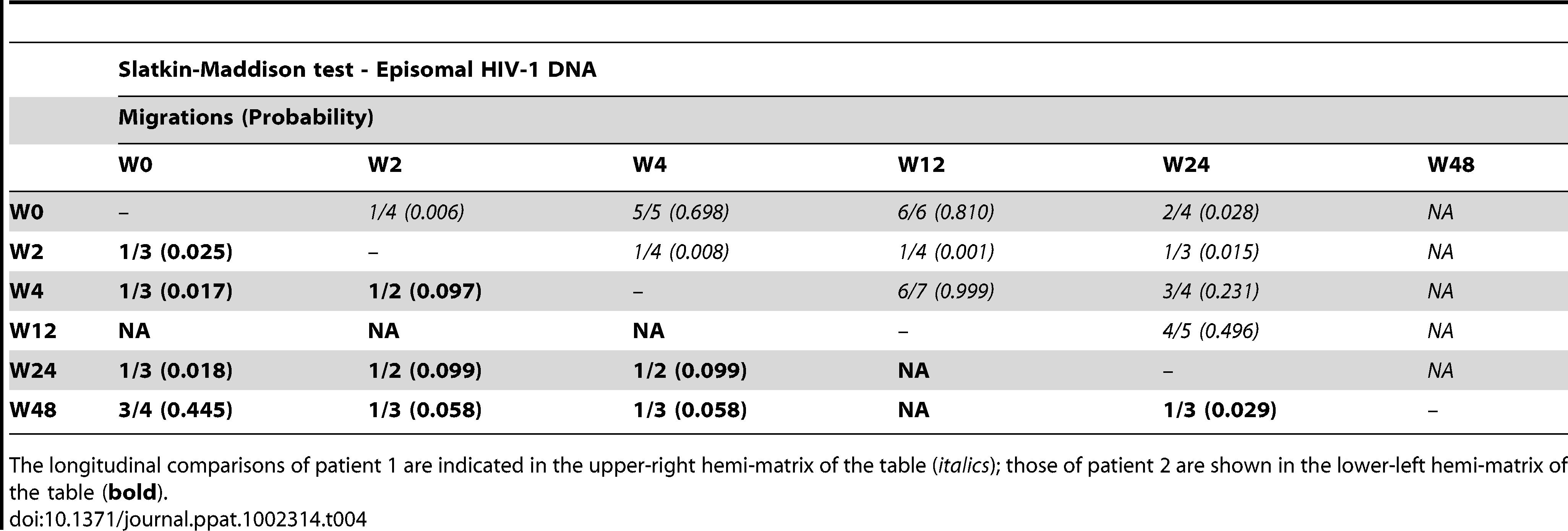 Temporal population structure: Slatkin-Maddison test for comparison between longitudinal episomal HIV-1 DNA.