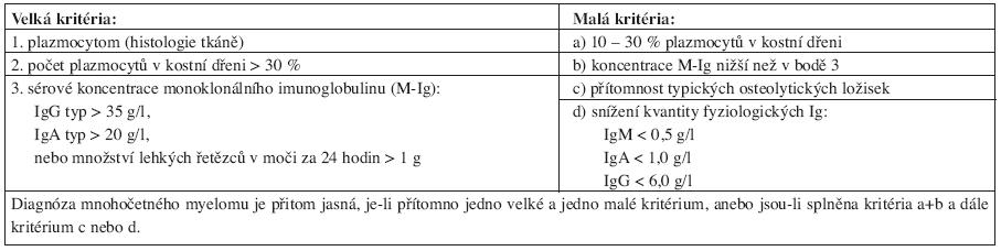 Diagnostická kritéria mnohočetného myelomu dle Durieho a Salmona, 1975.