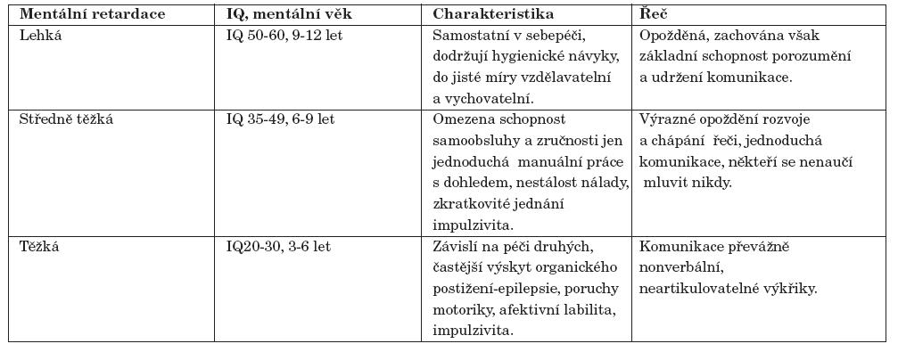 Charakteristika jednotlivých stupňů mentální retardace