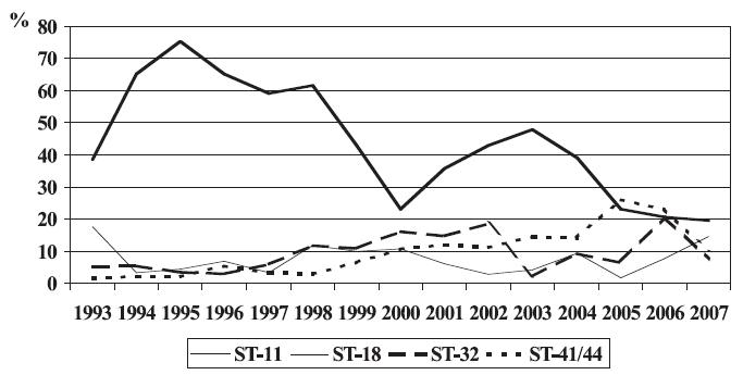 Hlavní klonální komplexy N. meningitidis působící invazivní meningokokové onemocnění v České republice, 1993-2007 Fig. 4. Major N. meningitidis clonal complexes causing invasive meningococcal disease in the Czech Republic, 1993-2007