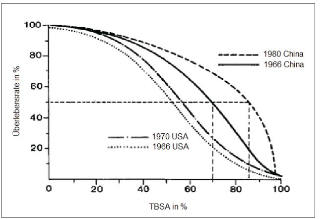 Fig. 6: X-Axis: Survival rates in percent correlated to Y-Axis: burned Body Surface TBSA [13]