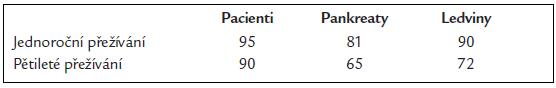 Jedno- a pětileté necenzorované kumulativní přežívání pacientů a štěpů po kombinované transplantaci ledviny a pankreatu v IKEM provedených od roku 1994 (%).