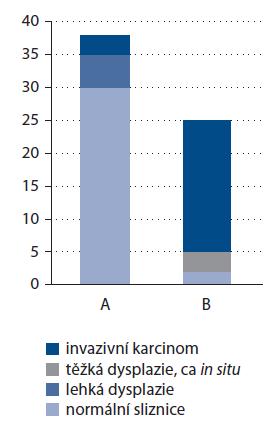 Charakter intraepiteliálních kapilárních kliček hodnocených v NBI modu v korelaci s výsledkem histologického vyšetření odebraných vzorků.