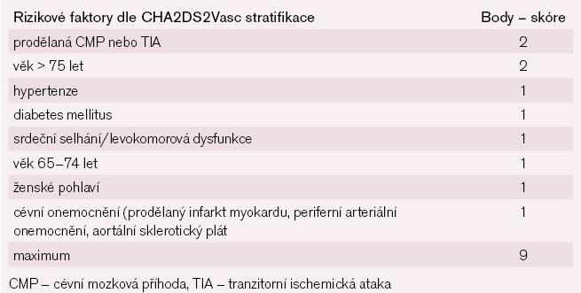 Riziko embolizační mozkové příhody u nemocných s fibrilací síní bez přítomné chlopňové vady pro stanovení antitrombotické léčby dle CHA2DS2Vasc skórovací stratifikace.