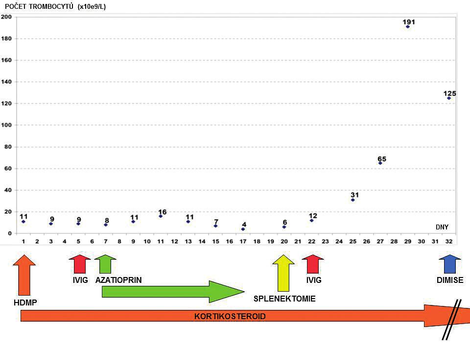Přehled vývoje počtu trombocytů v čase a terapeutických intervencí za hospitalizace