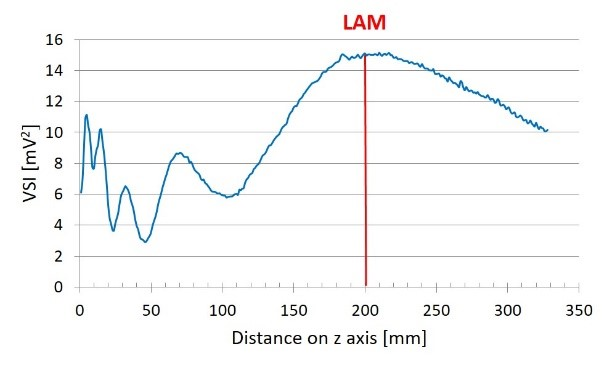 Linear scan along z (beam) axis.
