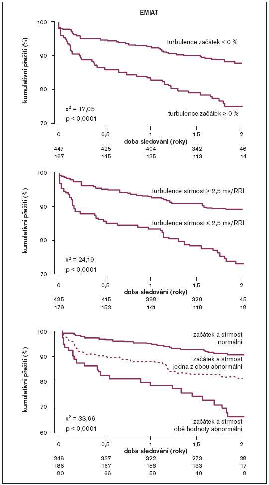 Stratifikace rizika úmrtí dle turbulence srdečního rytmu ve studii EMIAT. Ve studii EMIAT se jednalo o nemocné po infarktu myokardu s EF ≤ 40 %, u nichž se primárně zkoumal vliv amiodaronu na mortalitu. Sekundárně byl zkoumán i vliv turbulence na mortalitu dle Kaplanových-Meierových křivek. Na horním grafu je znázorněno přežívání dle začátku turbulence, na prostředním snímku přežívání dle strmosti turbulence a na spodním grafu je přežívání dle kombinace obou parametrů turbulence srdečního rytmu. Termíny začátek a strmost turbulence viz text; upraveno dle [35].