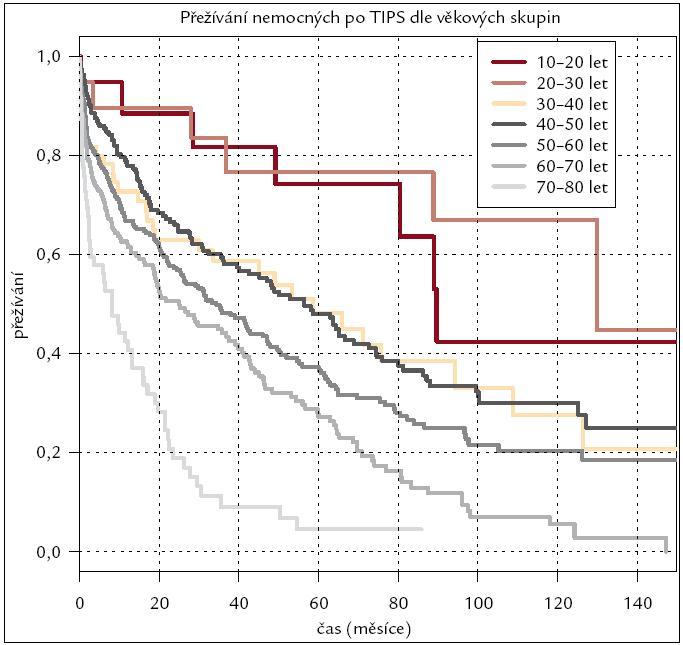 Kaplan-Meierova křivka přežívání nemocných po výkonu rozdělených dle věkových skupin.