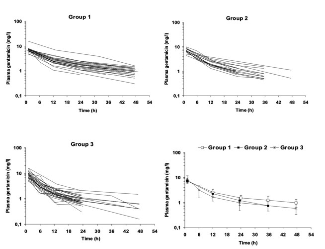 Profily plazmatických koncentrací gentamicinu u velmi nedonošených novorozenců (skupina 1 – S1 GV <34 týdnů), mírně nedonošených novorozenců (skupina 2 – S2, GV 34–38 týdnů) a donošených novorozenců (skupina 3 – S3, GV >38 týdnů) po první standardní dávce 4 mg/kg i.v. 30minutovou infuzí.<br>