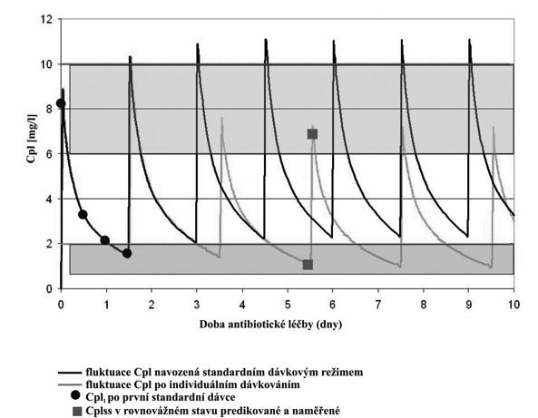 Fluktuace plazmatických koncentrací (Cpl) gentamicinu po první standardní dávce gentamicinu 30minutovou infuzí intravenózně.<br>