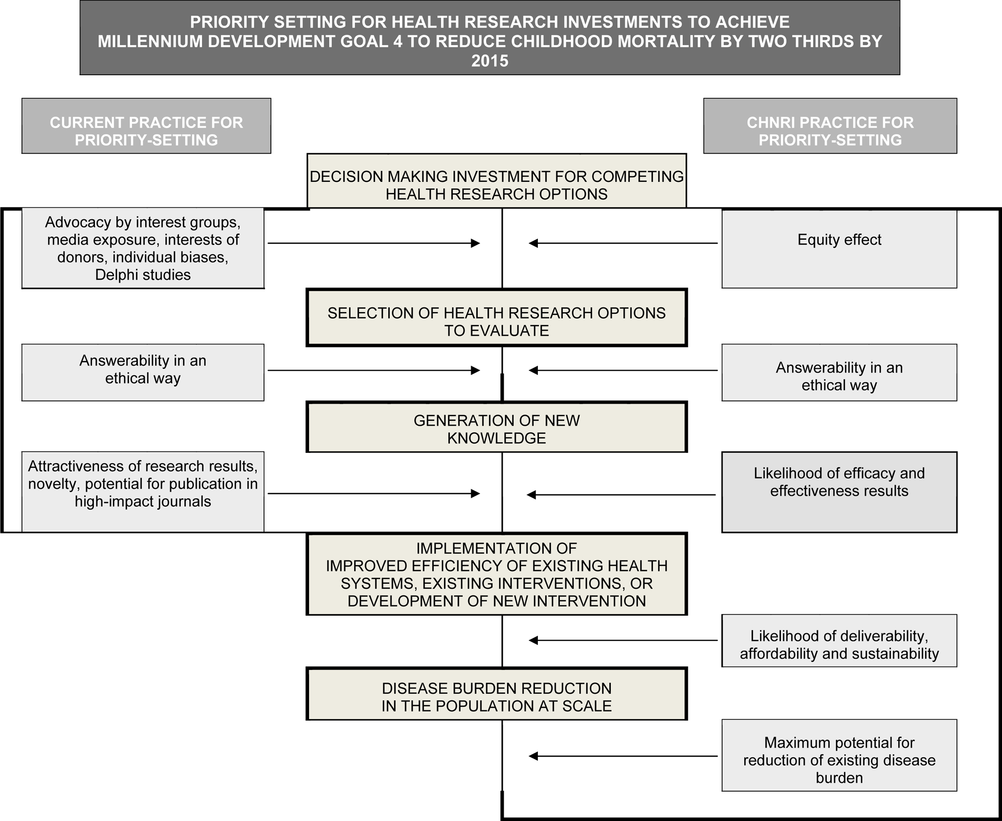 Conceptual framework for Child Health and Nutrition Initiative (CHNRI) showing steps from health research investment to a decrease in burden of death, disease, or disability.