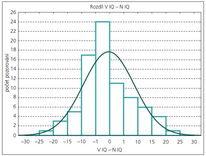 Rozdíly V IQ – N IQ (horizontálně jsou uvedeny počty bodů IQ).